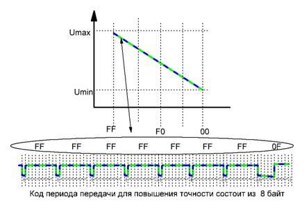 Схема управления сервоприводом
