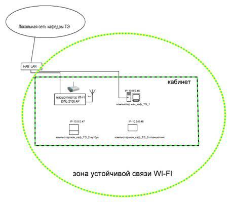 Структурная схема на основе